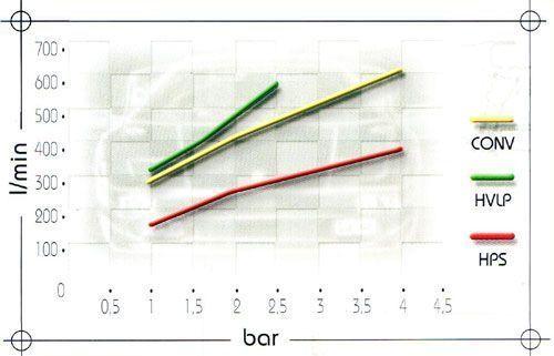 Сравнение в потреблении воздуха краскораспылителей различных систем